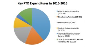 SHS PTO Expenditures 2015-2016